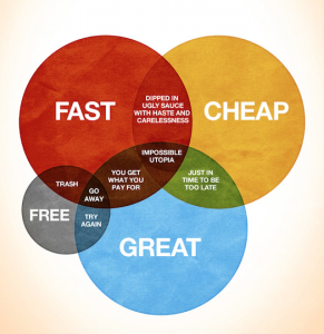 diagram graphic design Fast Cheap Great impossible